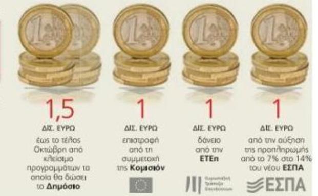 Τεσσεράμισi δισ. ευρώ σε μικρομεσαίες επιχειρήσεις ώς το τέλος 2015