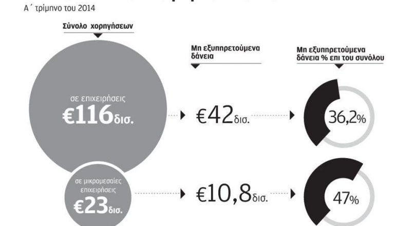 Στο «κόκκινο» βρίσκονται  τα μισά δάνεια των ΜμΕ
