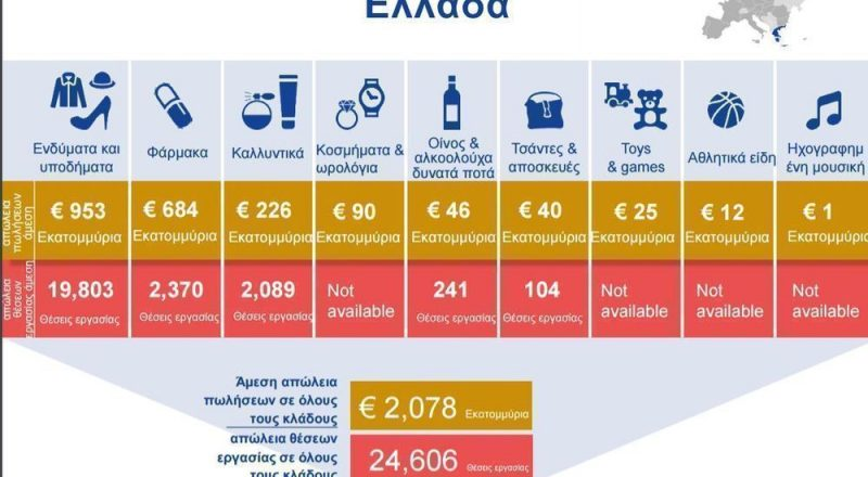 Ελλάδα:Τεράστια καταστροφή στην παράγωγη από τα προϊόντα απομίμησης