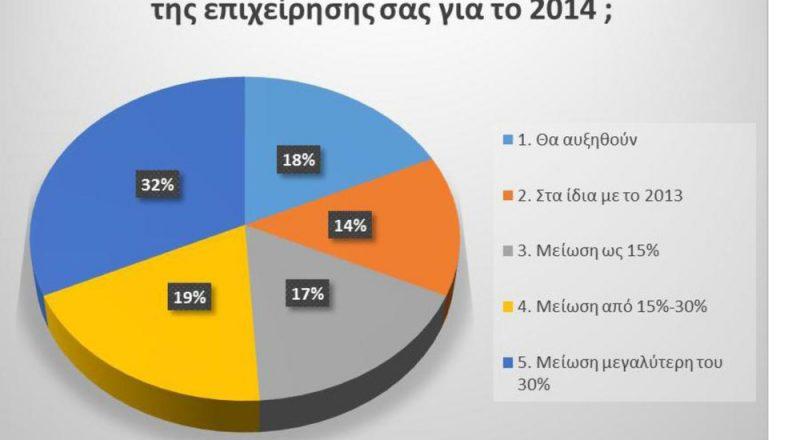 Μειωμένες πωλήσεις προβλέπει για το 2014 το 68% των επαγγελματιών!