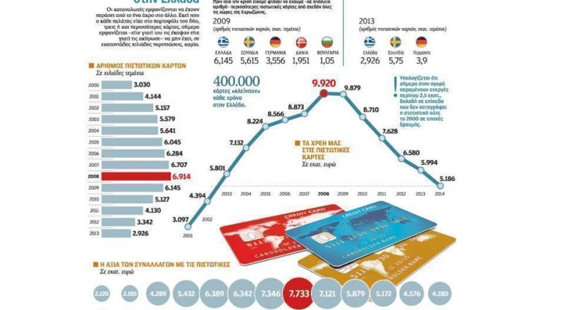 Η κρίση τρώει και τις… πιστωτικές κάρτες!