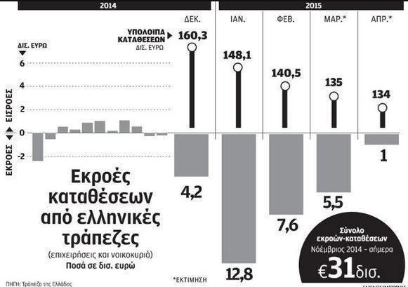 Καταθέσεις:Κάτω από τα 135 δισ. ευρώ, από 140 δισ. ευρώ