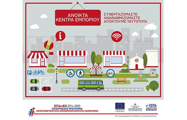 «Ανοικτά Κέντρα Εμπορίου»: Προς ένταξη 67 έργα