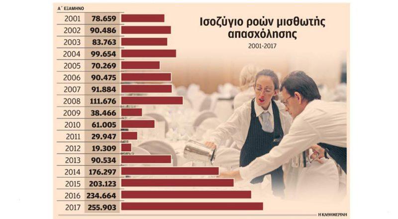 Ο τουρισμός αυξάνει την απασχόληση
