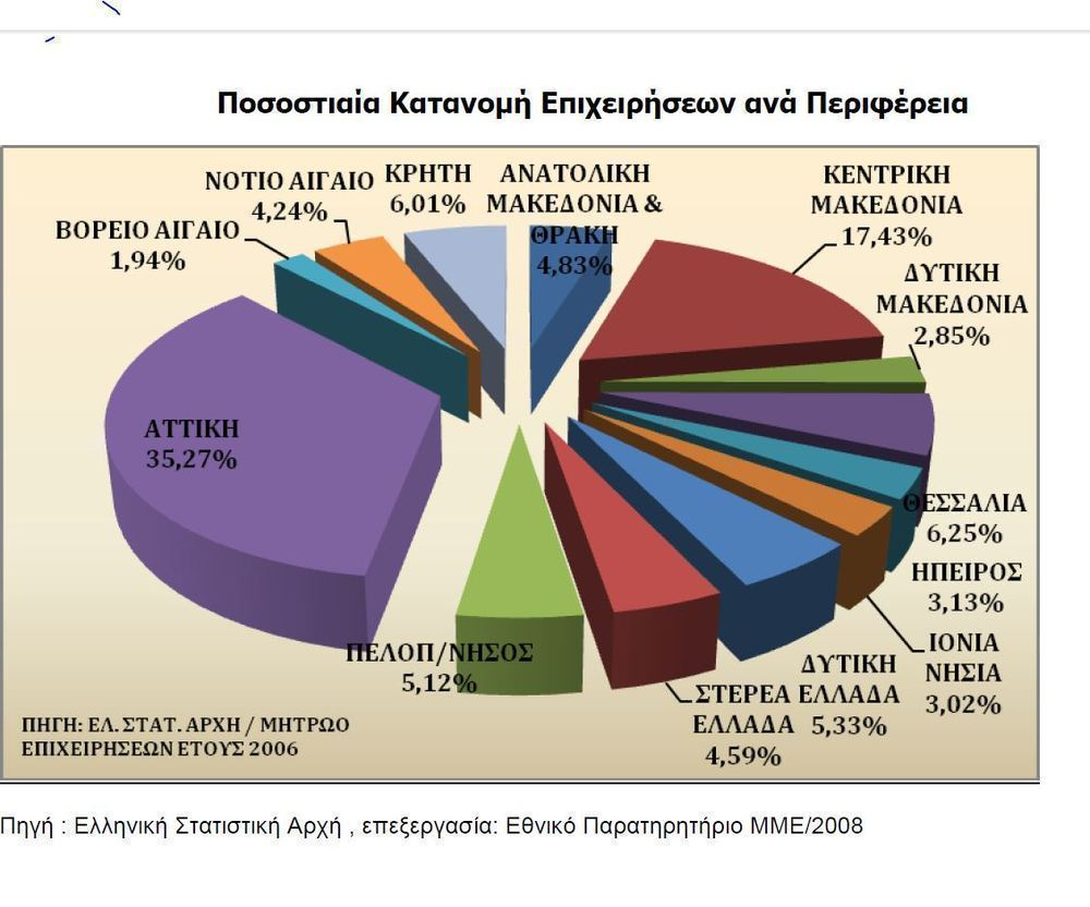 f3d84c6933e Το «Τριμηνιαίο Ενημερωτικό Δελτίο Επαγγελματικής Δραστηριότητας» στοχεύει  στην συστηματική παρουσίαση βασικών μεγεθών της οικονομίας