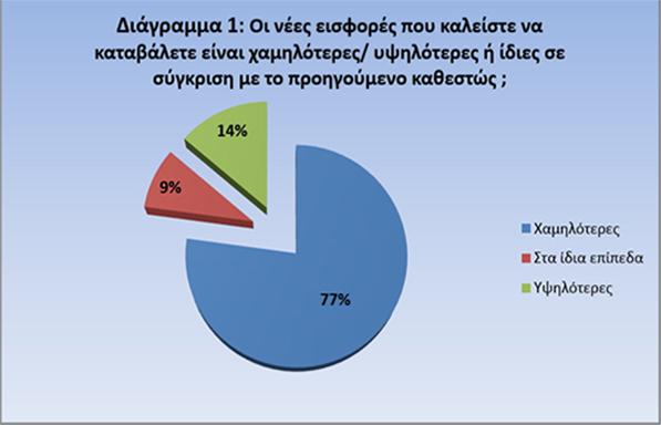 Τι δείχνει έρευνα του ΙΝΕΜΥ-ΕΣΕΕ για το νέο καθεστώς εισφορών
