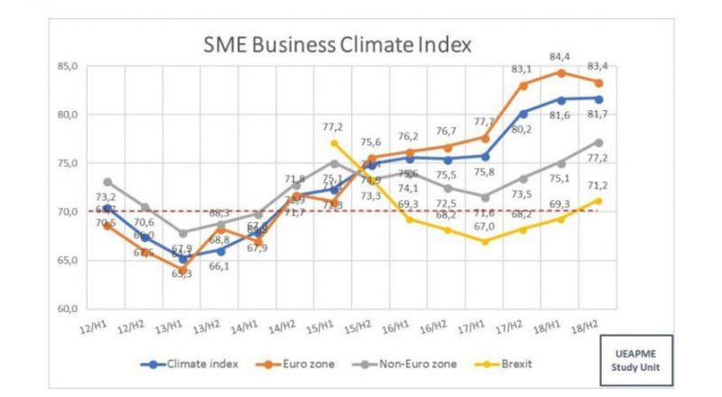 To ευρωβαρόμετρο για τις ΜμΕ – Δείχνει οικονομική σταθερότητα