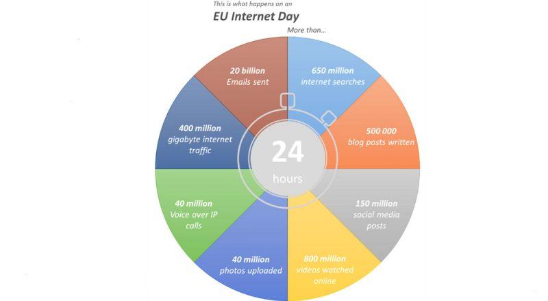 ΕΕ: Δίκαιη φορολόγηση της ψηφιακής οικονομίας