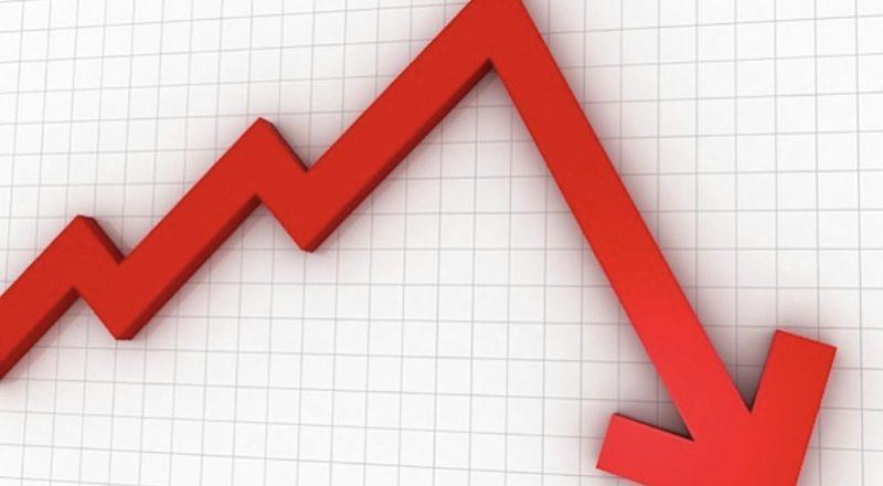Προϋπολογισμός: Μειωμένα κατά 15% τα φορολογικά έσοδα τον Ιούλιο – Πρωτογενές έλλειμμα 8,1 δισ. ευρώ στο 7μηνο