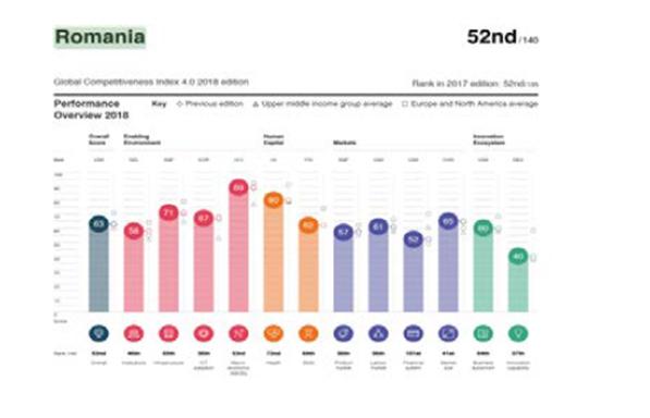 Δελτίο Οικονομικών και Επιχειρηματικών Ειδήσεων για τη Ρουμανία