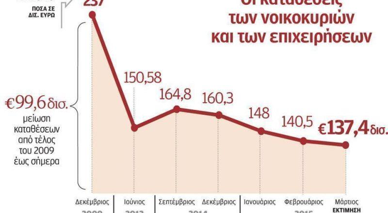 Nέα μείωση καταθέσεων, κατά περίπου 3 δισ. ευρώ.