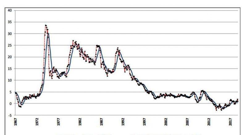 Δείκτης Τιμών Καταναλωτή: Ετήσιος πληθωρισμός 1,0%