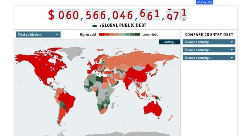 Κόσμος: Χρέος και ανάπτυξη. Τι θα επικρατήσει;