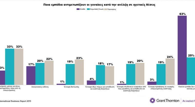 Πτώση 4% στο ποσοστό γυναικών σε ανώτερες διοικητικές θέσεις στην Ελλάδα.