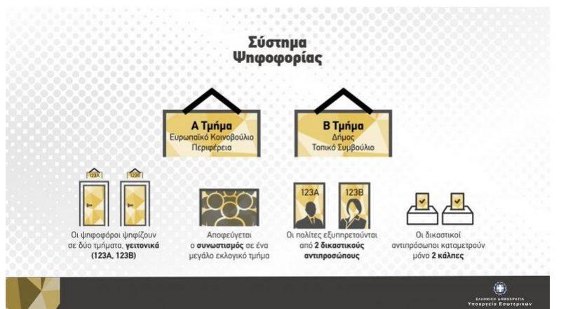 Σε ετοιμότητα ο δήμος Αθηναίων για την ψηφοφορία σε διπλάσιο αριθμό εκλογικών τμημάτων