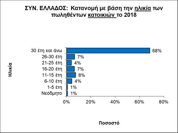 Τα ακίνητα που προτιμούν οι Έλληνες: 30ετίας και μεσαίου μεγέθους