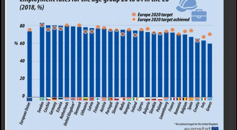 Τελευταία η Ελλάδα στα ποσοστά απασχόλησης