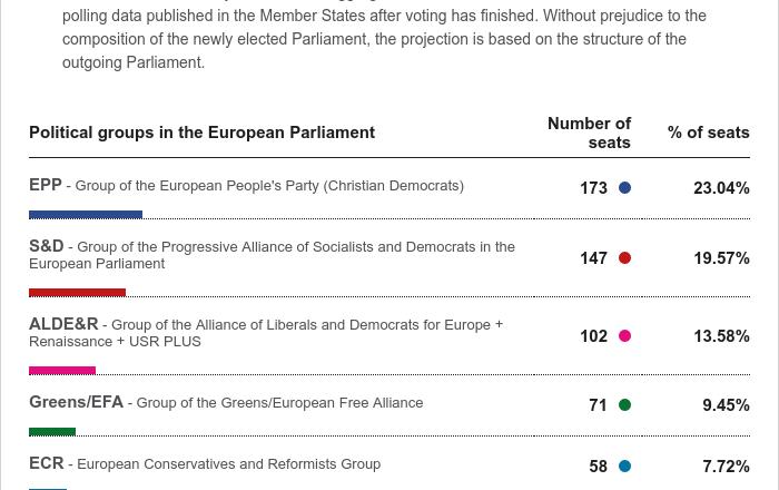 Πρώτη προβολή εδρών για το νέο Ευρωκοινοβούλιο