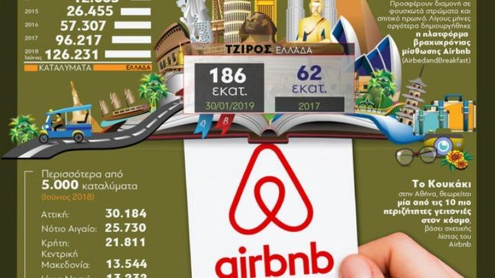 Ευρωπαϊκό Δικαστήριο: «Πράσινο φως» για ρύθμιση των Airbnb