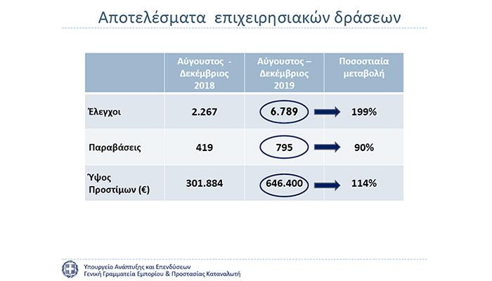 Παρεμπόριο: Πρόστιμα 646.400 ευρώ σε 5 μήνες