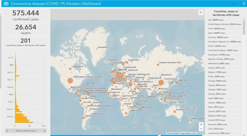 Κόσμος: Η επιδημία εξαπλώνεται. 575.444 κρούσματα, 26.654 θάνατοι!