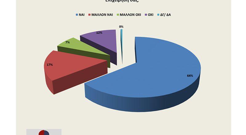 Έρευνα Ε.Ε.Α. – Opinion Poll: Το 81% των επαγγελματιών υπέστησαν ζημιές στην πρώτη φάση της πανδημίας