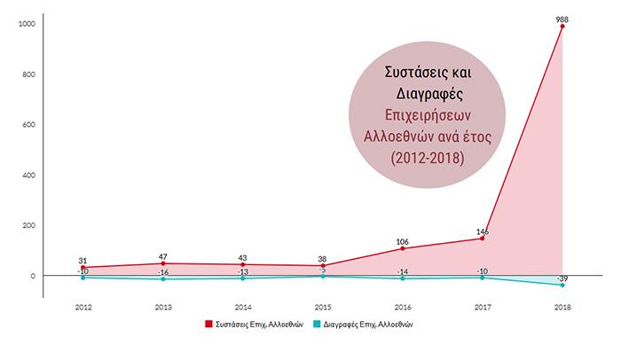 Έρευνα για την «Ξένη Επιχειρηματικότητα στην Ελλάδα της Κρίσης (2012-2018)» – Δηλώσεις του Προέδρου του Ε.Ε.Α.