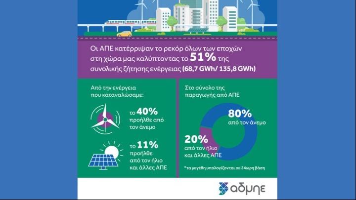 Ρεκόρ παραγωγής ηλεκτρικής ενέργειας στην ΕΕ, από ΑΠΕ, πέτυχε η Ελλάδα!