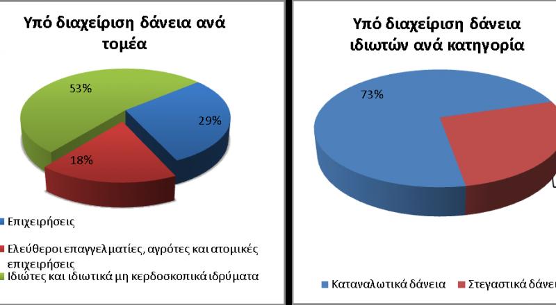Στατιστικά στοιχεία δανείων υπό διαχείριση από τις Εταιρίες Διαχείρισης Απαιτήσεων