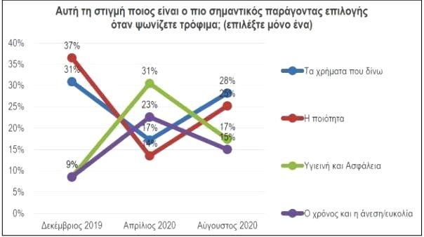Ανατροπές στις συμπεριφορές των καταναλωτών λόγω Covid-19