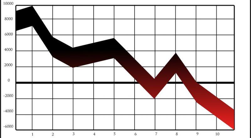 Κατά 2,9% συρρικνώθηκε ο τζίρος στη βιομηχανία τον Νοέμβριο