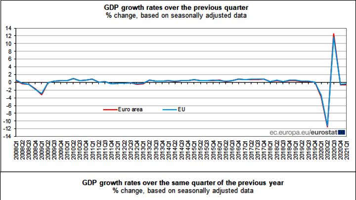 Eurostat: Μείωση του ΑΕΠ της ευρωζώνης κατά 0,6% το Α' τρίμηνο αλλά αναμένεται ανάκαμψη