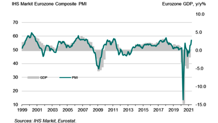 Άλμα του σύνθετου δείκτη επιχειρηματικότητας PMI στην ευρωζώνη τον Μάιο