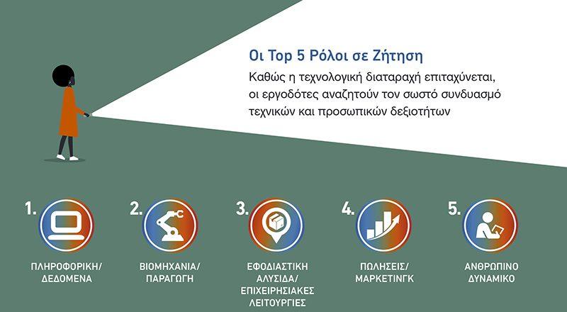 Έρευνα ManpowerGroup: 8 στους 10 Έλληνες εργοδότες δυσκολεύονται να βρουν στελέχη
