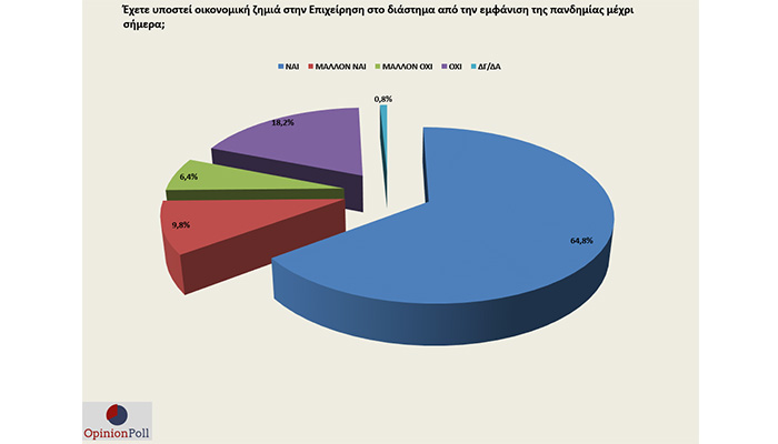 To 75% των ΜμΕ υπέστη ζημιές από την πανδημία, το 66% δεν ικανοποιήθηκε από τα μέτρα στήριξης. Ποια άλλα συμπεράσματα αναδεικνύονται από τη νέα έρευνα του Ε.Ε.Α. με την Opinion Poll